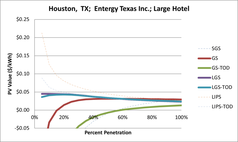 File:SVLargeHotel Houston TX Entergy Texas Inc..png
