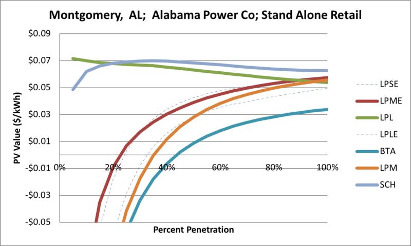 File:SVStandAloneRetail Montgomery AL Alabama Power Co.png