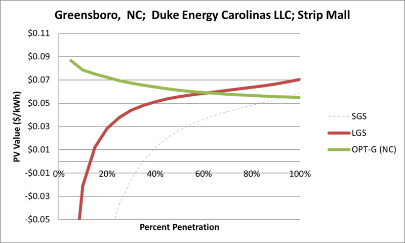 File:SVStripMall Greensboro NC Duke Energy Carolinas LLC.png