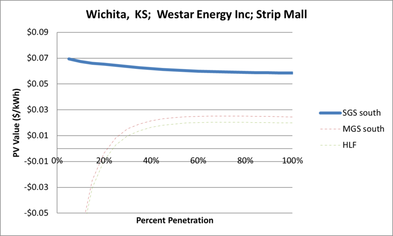 File:SVStripMall Wichita KS Westar Energy Inc.png