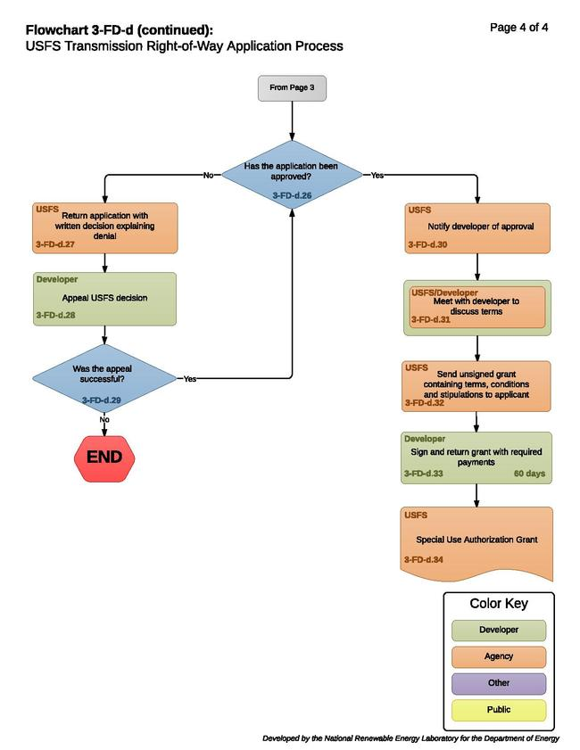 Transmission 03-FD-d - USFS Transmission Right-of-Way Application Process.pdf