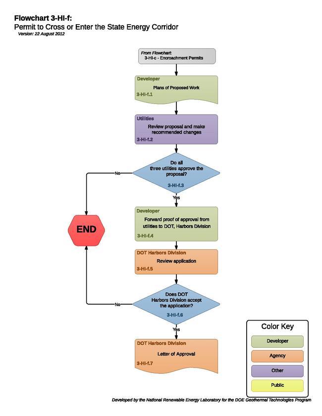 03HIFPermitToCrossOrEnterTheStateEnergyCorridor.pdf