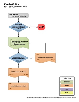 07TXBRECGeneratorCertification.pdf