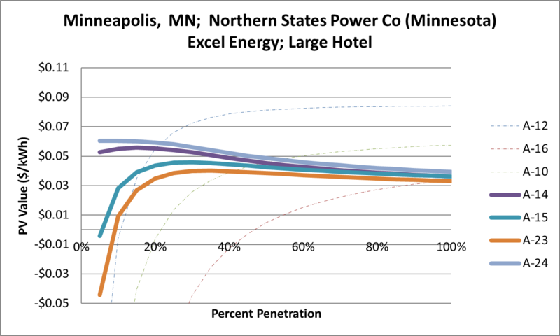 File:SVLargeHotel Minneapolis MN Northern States Power Co (Minnesota) Excel Energy.png