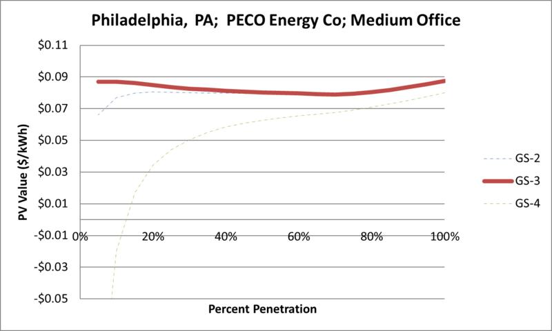 File:SVMediumOffice Philadelphia PA PECO Energy Co.png