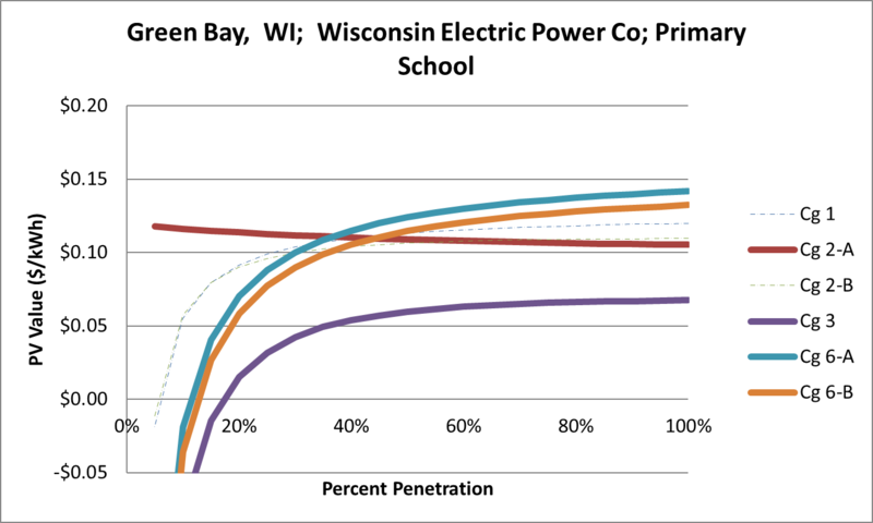 File:SVPrimarySchool Green Bay WI Wisconsin Electric Power Co.png