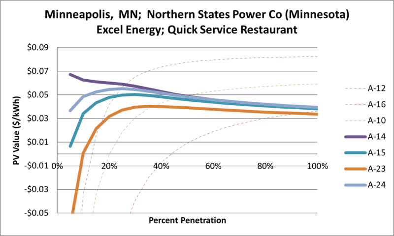 File:SVQuickServiceRestaurant Minneapolis MN Northern States Power Co (Minnesota) Excel Energy.png