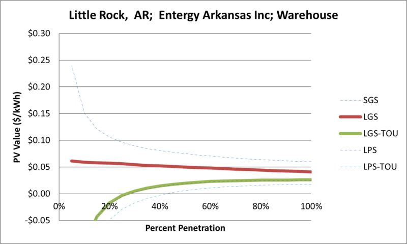 File:SVWarehouse Little Rock AR Entergy Arkansas Inc.png