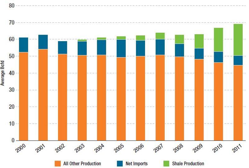 File:US Natural Gas Production 2000-2011.jpg