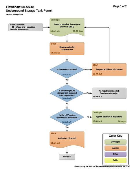 File:18AKA - StorageTankRegistration (1).pdf