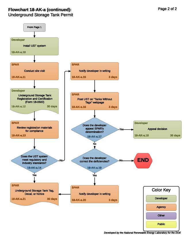 18AKA - StorageTankRegistration (1).pdf