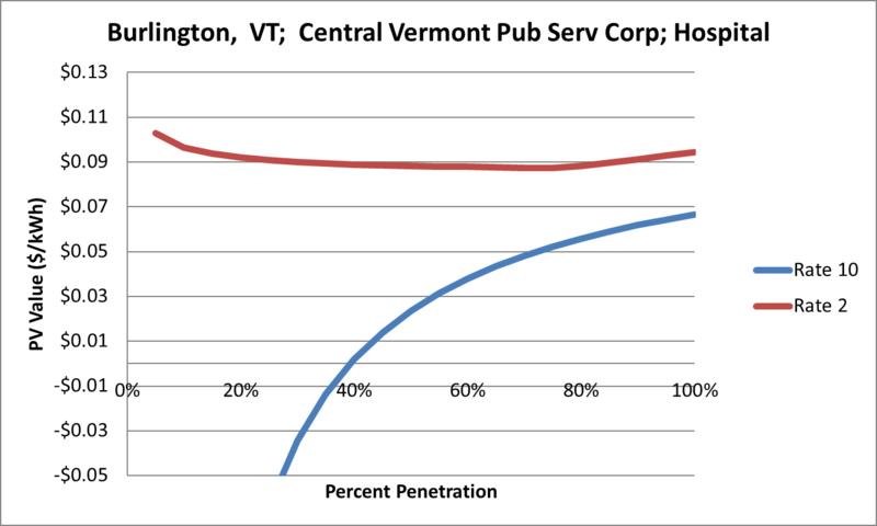 File:SVHospital Burlington VT Central Vermont Pub Serv Corp.png