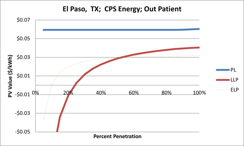 File:SVOutPatient El Paso TX CPS Energy.png