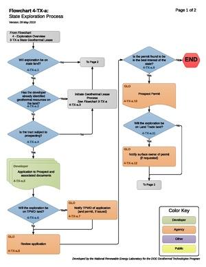 04TXAStateExplorationProcess.pdf