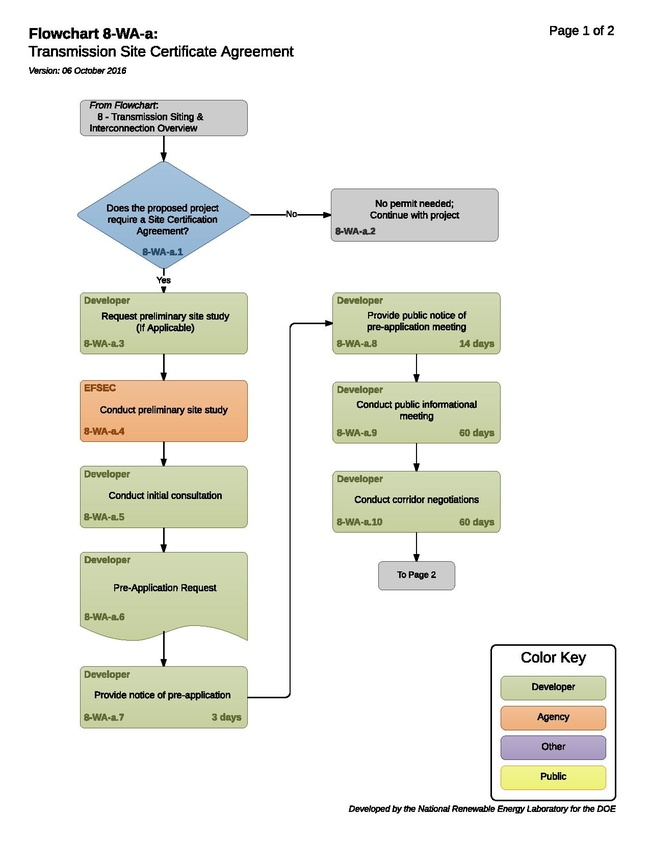 8-WA-a - Transmission Site Certification.pdf