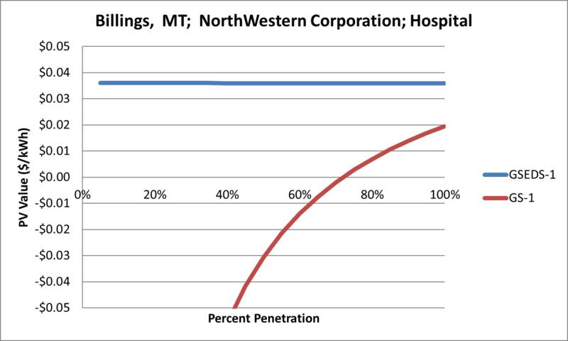 File:SVHospital Billings MT NorthWestern Corporation.png