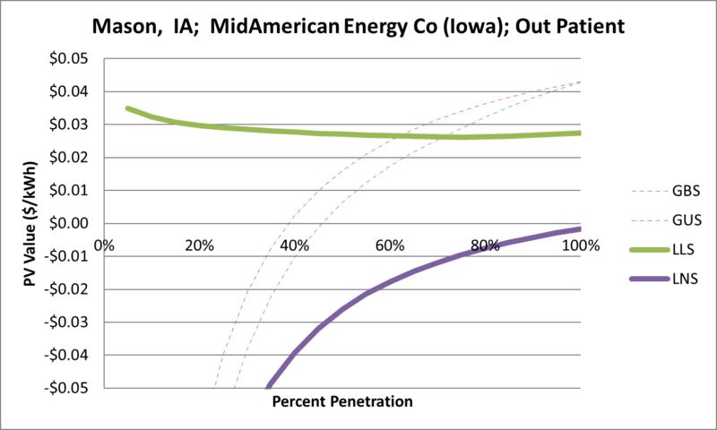 File:SVOutPatient Mason IA MidAmerican Energy Co (Iowa).png