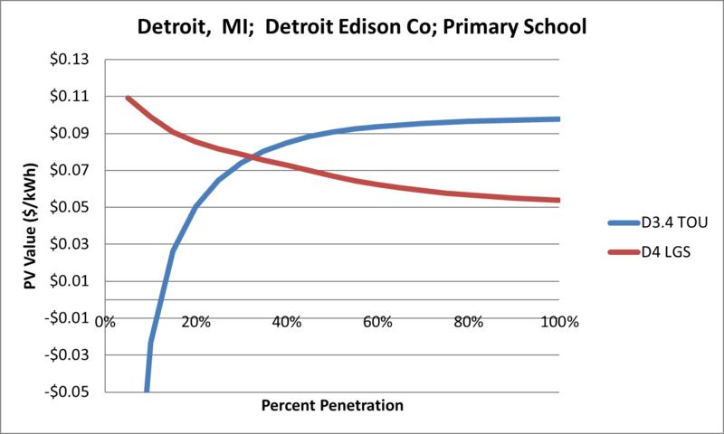File:SVPrimarySchool Detroit MI Detroit Edison Co.png