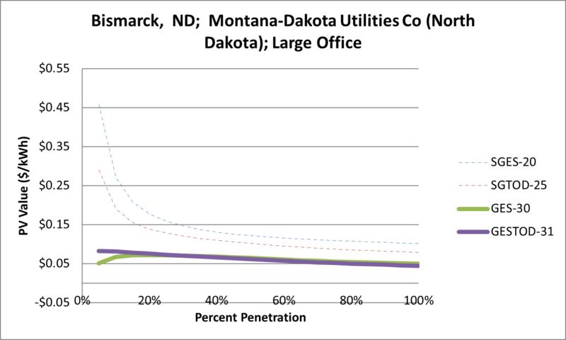 File:SVLargeOffice Bismarck ND Montana-Dakota Utilities Co (North Dakota).png