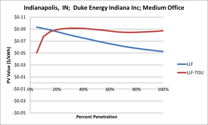 File:SVMediumOffice Indianapolis IN Duke Energy Indiana Inc.png