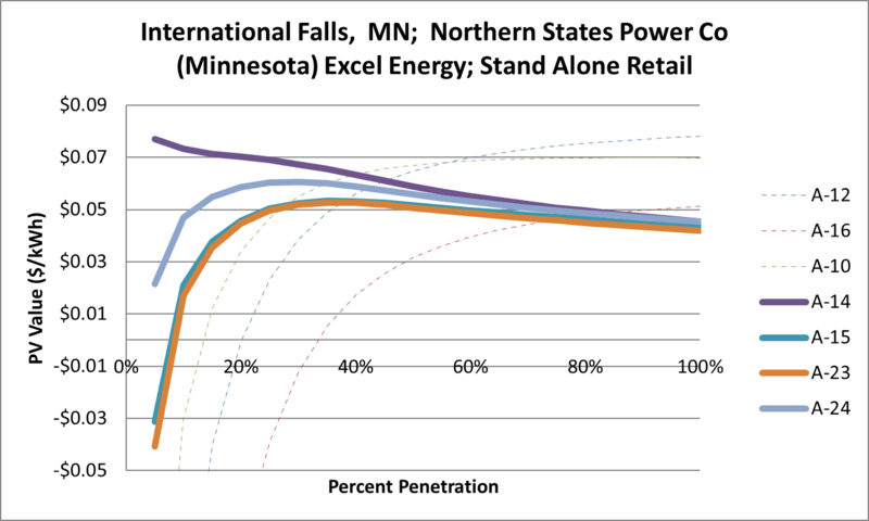 File:SVStandAloneRetail International Falls MN Northern States Power Co (Minnesota) Excel Energy.png