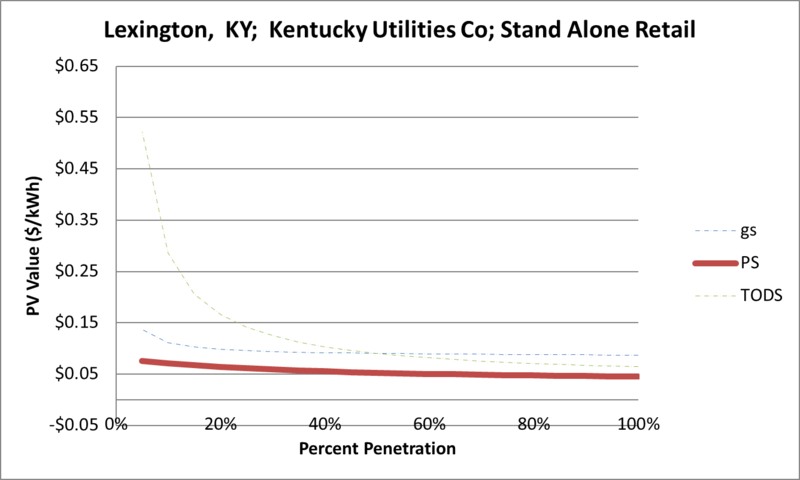 File:SVStandAloneRetail Lexington KY Kentucky Utilities Co.png