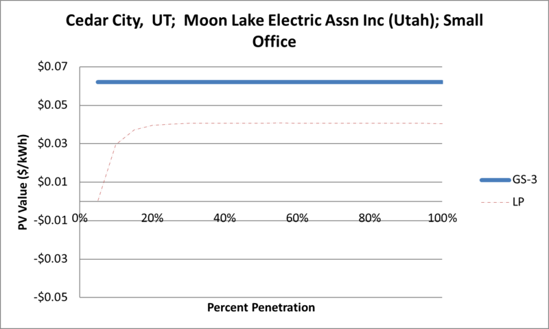File:SVSmallOffice Cedar City UT Moon Lake Electric Assn Inc (Utah).png