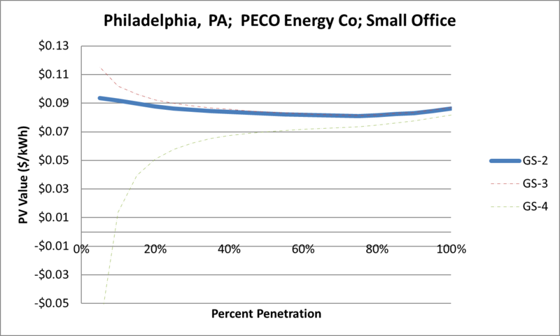 File:SVSmallOffice Philadelphia PA PECO Energy Co.png