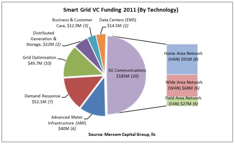 File:SmartGridVC2011byTechnology.png