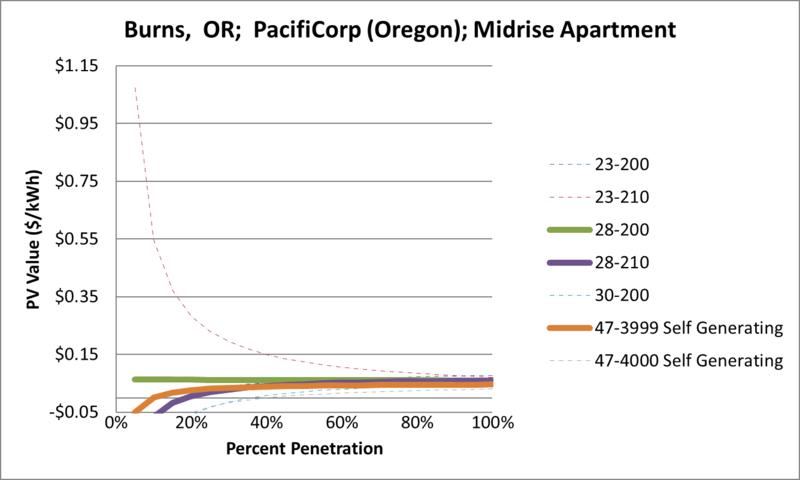 File:SVMidriseApartment Burns OR PacifiCorp (Oregon).png