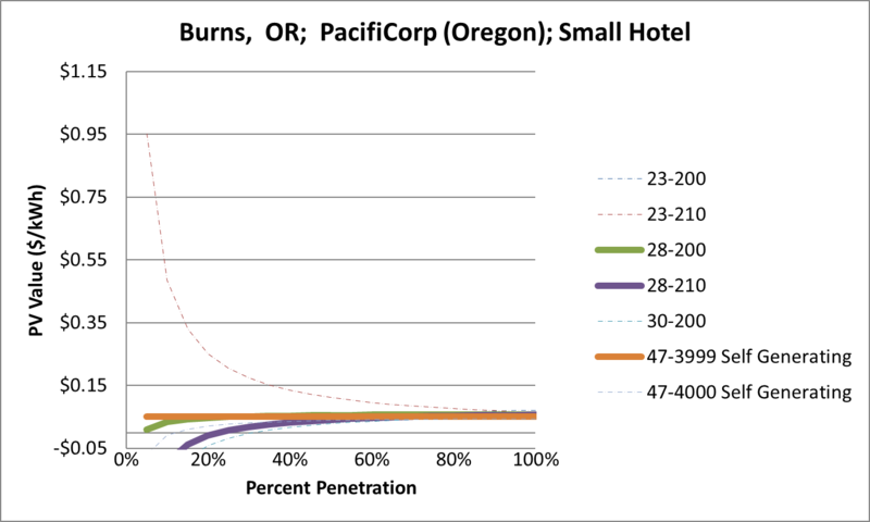 File:SVSmallHotel Burns OR PacifiCorp (Oregon).png