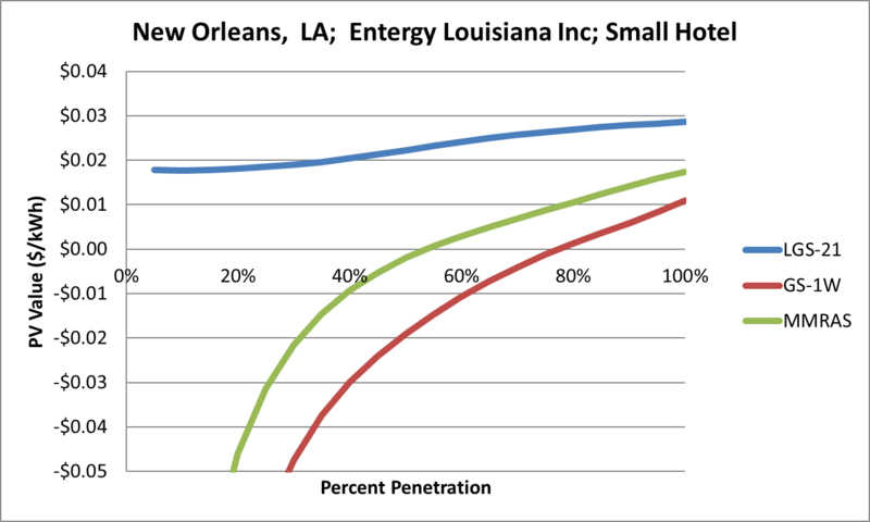 File:SVSmallHotel New Orleans LA Entergy Louisiana Inc.png
