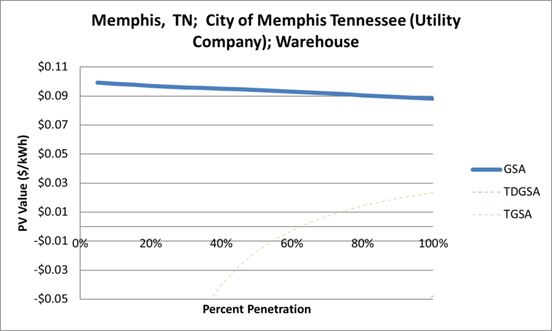 File:SVWarehouse Memphis TN City of Memphis Tennessee (Utility Company).png