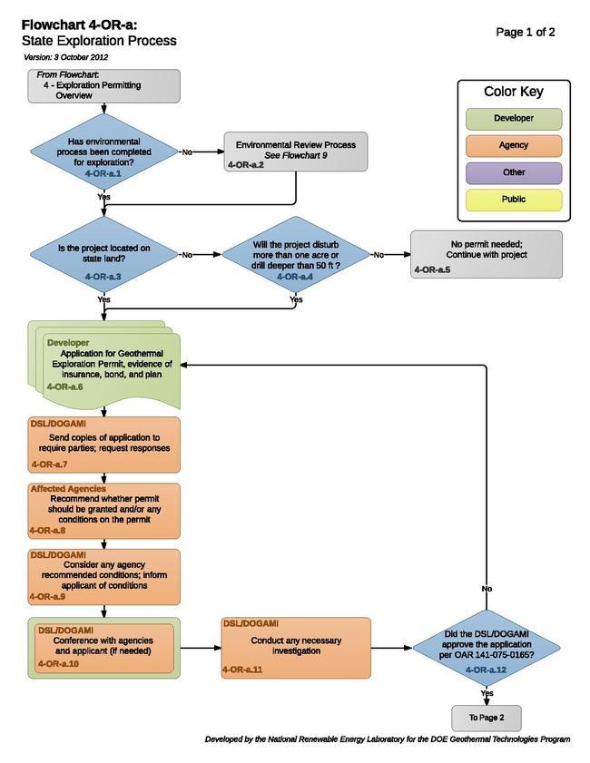04ORAStateExplorationProcess (1).pdf
