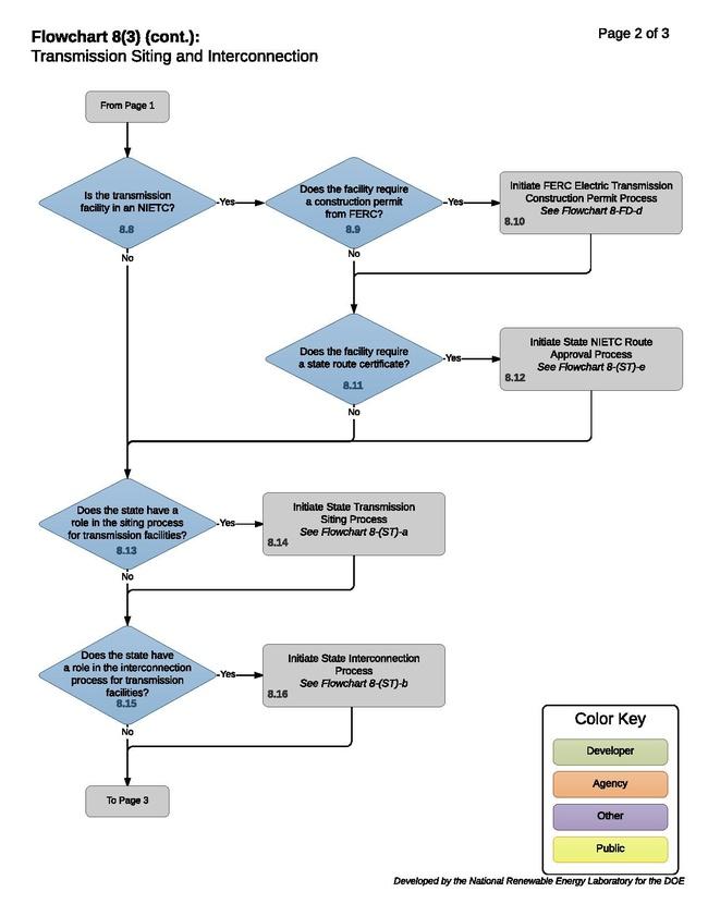 08 - TransmissionOverview.pdf