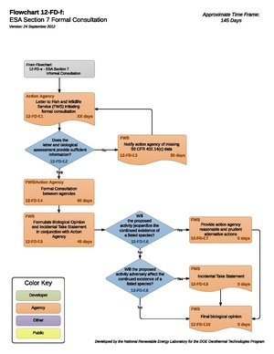 12FDF - ESA Section 7 Formal Consultation.pdf