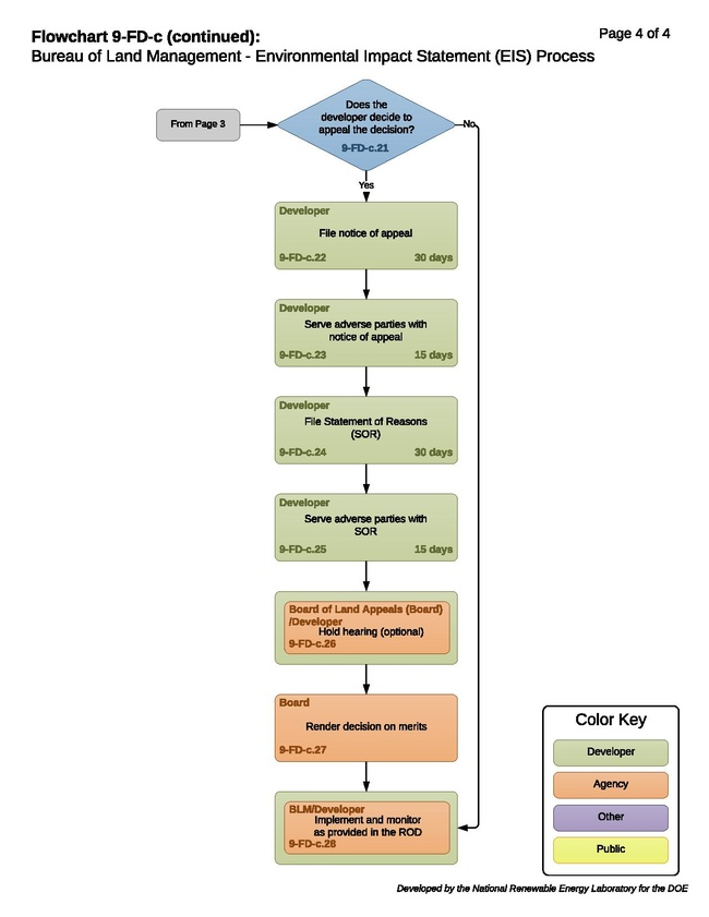 9-FD-c - Bureau of Land Management - Environmental Impact Statement (EIS) Process 2020-08-24.pdf