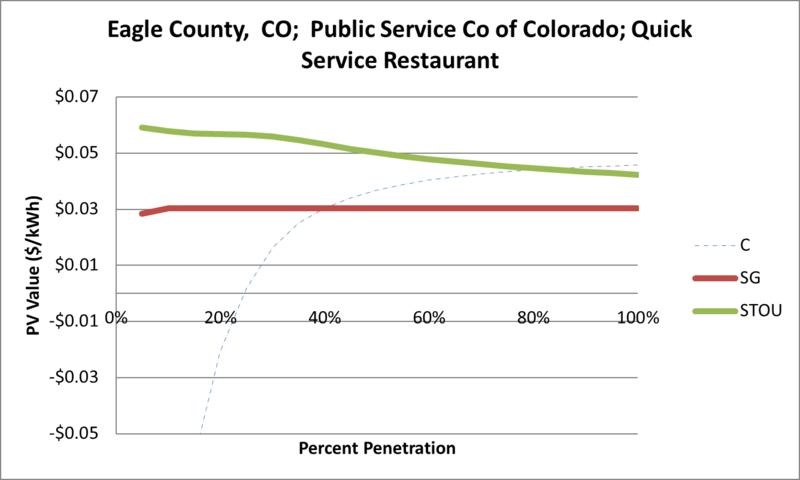 File:SVQuickServiceRestaurant Eagle County CO Public Service Co of Colorado.png