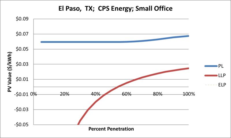 File:SVSmallOffice El Paso TX CPS Energy.png