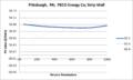 SVStripMall Pittsburgh PA PECO Energy Co.png