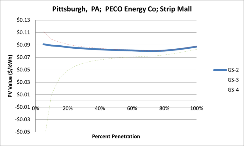 File:SVStripMall Pittsburgh PA PECO Energy Co.png