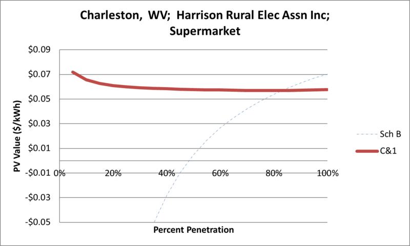File:SVSupermarket Charleston WV Harrison Rural Elec Assn Inc.png