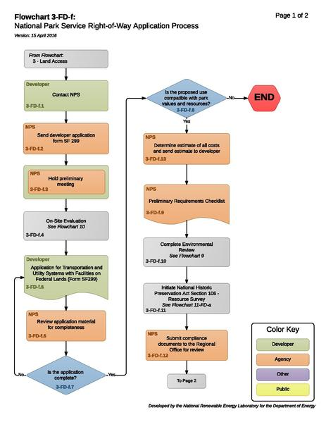 File:3-FD-f - National Park Service Right-of-Way Application Process (6).pdf
