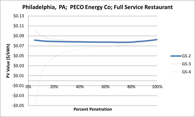 File:SVFullServiceRestaurant Philadelphia PA PECO Energy Co.png