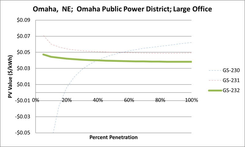 File:SVLargeOffice Omaha NE Omaha Public Power District.png
