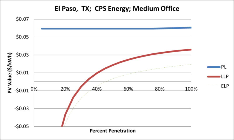 File:SVMediumOffice El Paso TX CPS Energy.png