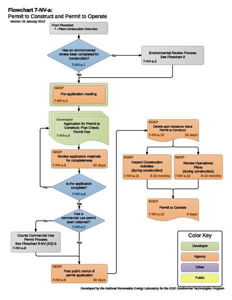 File:07NVAPermitToConstructAndPermitToOperate (3).pdf