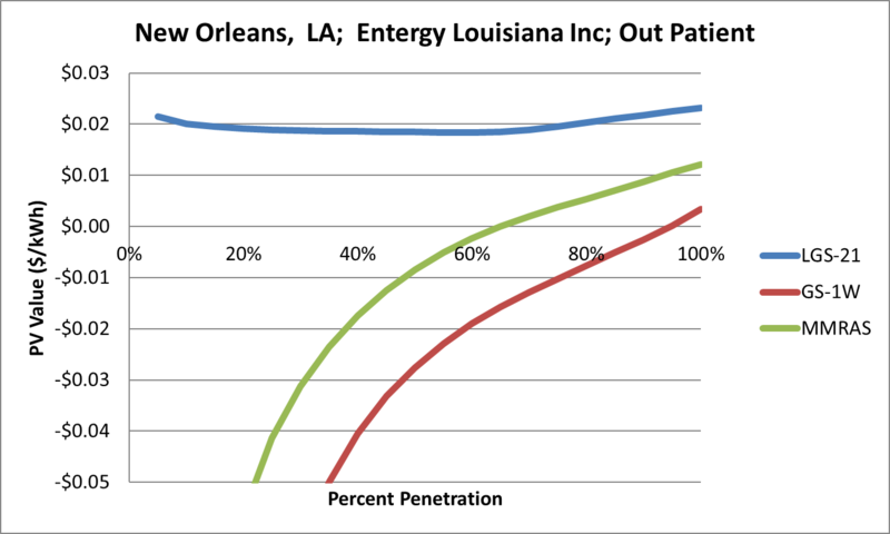 File:SVOutPatient New Orleans LA Entergy Louisiana Inc.png
