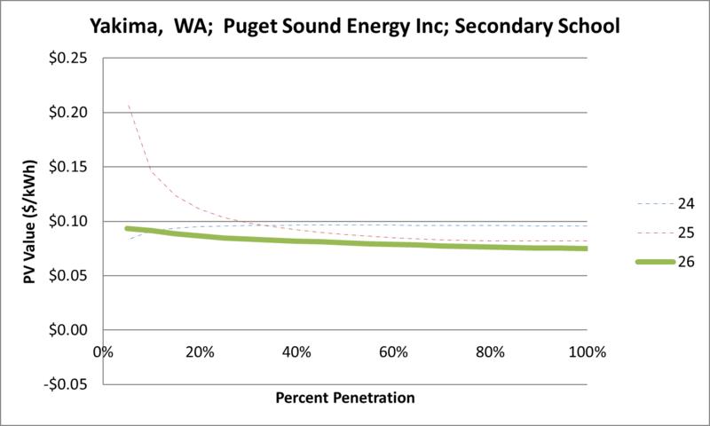 File:SVSecondarySchool Yakima WA Puget Sound Energy Inc.png