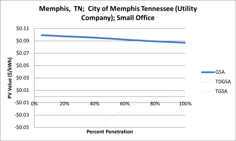 File:SVSmallOffice Memphis TN City of Memphis Tennessee (Utility Company).png